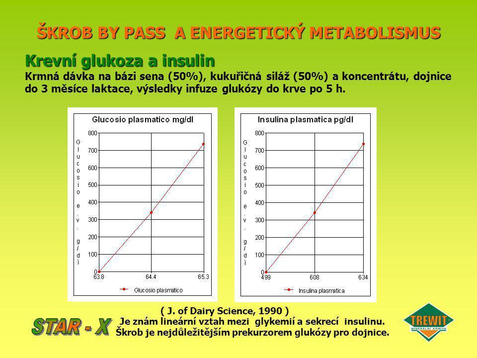 ŠKROB BY PASS A ENERGETICKÝ METABOLISMUS Krevní glukoza a insulin Krmná dávka na bázi sena (50%), kukuřičná siláž (50%) a koncentrátu, dojnice do 3 mě