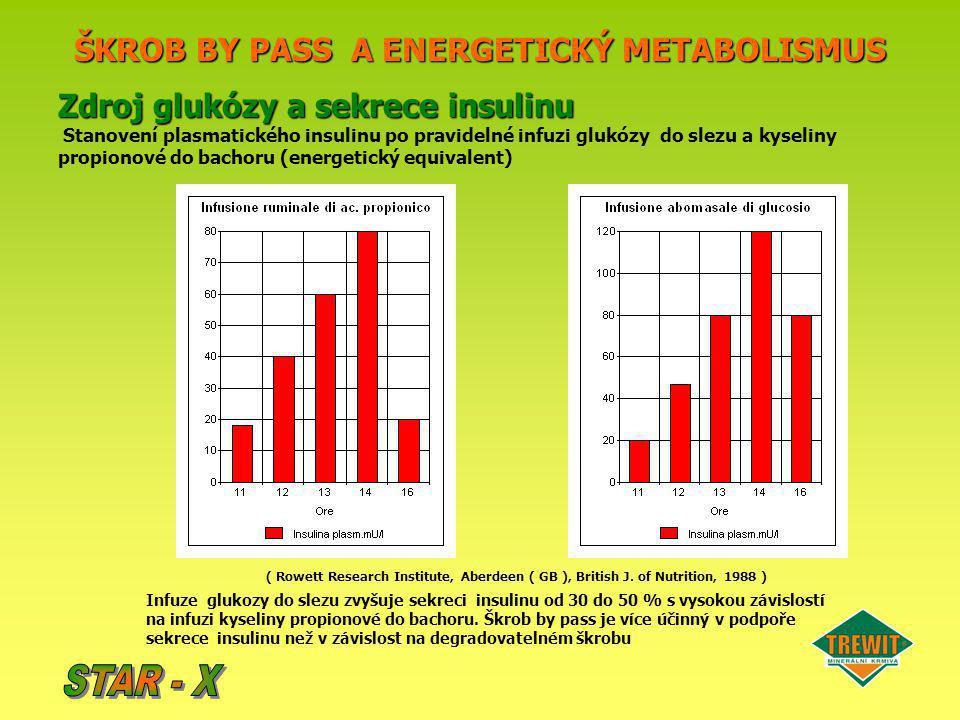 ŠKROB BY PASS A ENERGETICKÝ METABOLISMUS Zdroj glukózy a sekrece insulinu Stanovení plasmatického insulinu po pravidelné infuzi glukózy do slezu a kys