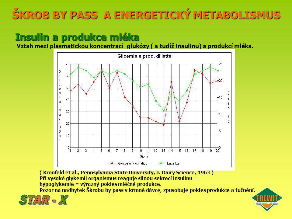 ŠKROB BY PASS A ENERGETICKÝ METABOLISMUS Insulin a produkce mléka Vztah mezi plasmatickou koncentrací glukózy ( a tudíž insulinu) a produkcí mléka. (