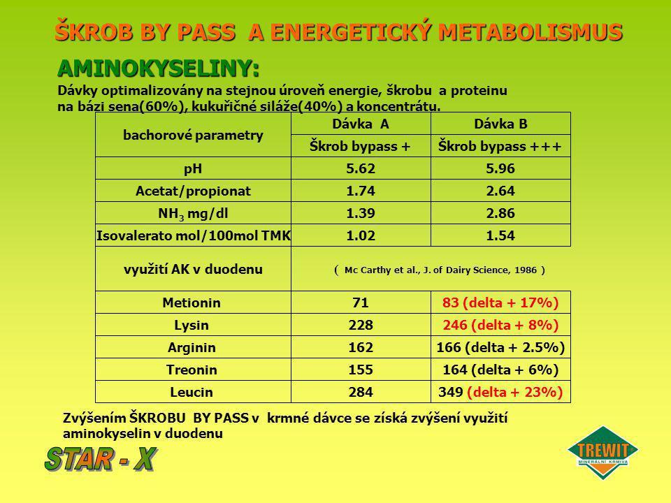 ŠKROB BY PASS A ENERGETICKÝ METABOLISMUS Dávka A Škrob bypass + bachorové parametry Dávka B Škrob bypass +++ 5.62 1.74 5.96 2.64 1.39 1.02 2.86 1.54 A