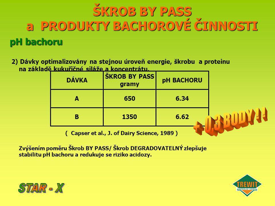 ŠKROB BY PASS a PRODUKTY BACHOROVÉ ČINNOSTI pH bachoru 2) Dávky optimalizovány na stejnou úroveň energie, škrobu a proteinu na základě kukuřičné siláž