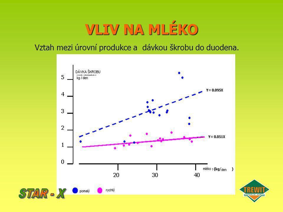 VLIV NA MLÉKO Vztah mezi úrovní produkce a dávkou škrobu do duodena.