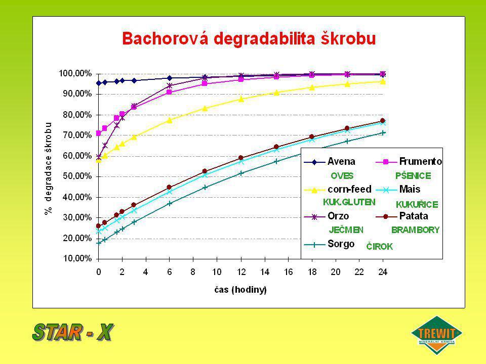 STAR-Xsnížení bachorové degradace škrobu kukuřice (v %) STAR-X snížení bachorové degradace škrobu kukuřice (v %) Zkouška na dojnicích s bachorovou sondou(UK, 1999)