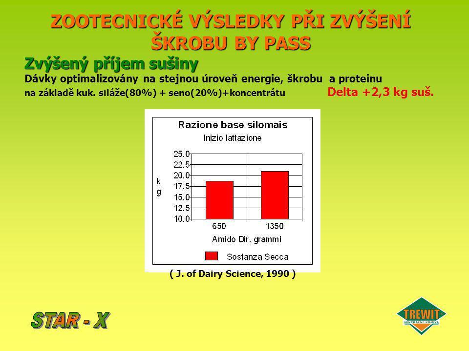 ZOOTECNICKÉ VÝSLEDKY PŘI ZVÝŠENÍ ŠKROBU BY PASS Zvýšený příjem sušiny Dávky optimalizovány na stejnou úroveň energie, škrobu a proteinu na základě kuk
