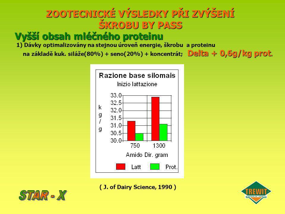 ZOOTECNICKÉ VÝSLEDKY PŘI ZVÝŠENÍ ŠKROBU BY PASS Vyšší obsah mléčného proteinu 1) Dávky optimalizovány na stejnou úroveň energie, škrobu a proteinu Del