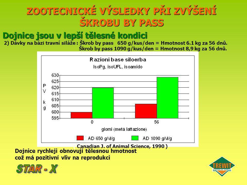 ZOOTECNICKÉ VÝSLEDKY PŘI ZVÝŠENÍ ŠKROBU BY PASS Dojnice jsou v lepší tělesné kondici 2) Dávky na bázi travní siláže : Škrob by pass 650 g/kus/den = Hm