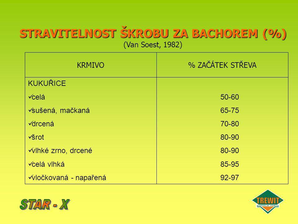 STRAVITELNOST ŠKROBU ZA BACHOREM (%) (Van Soest, 1982) KRMIVO% ZAČÁTEK STŘEVA KUKUŘICE celá sušená, mačkaná drcená šrot vlhké zrno, drcené celá vlhká