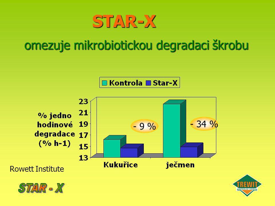 STAR-X omezuje mikrobiotickou degradaci škrobu - 9 % - 34 % Rowett Institute