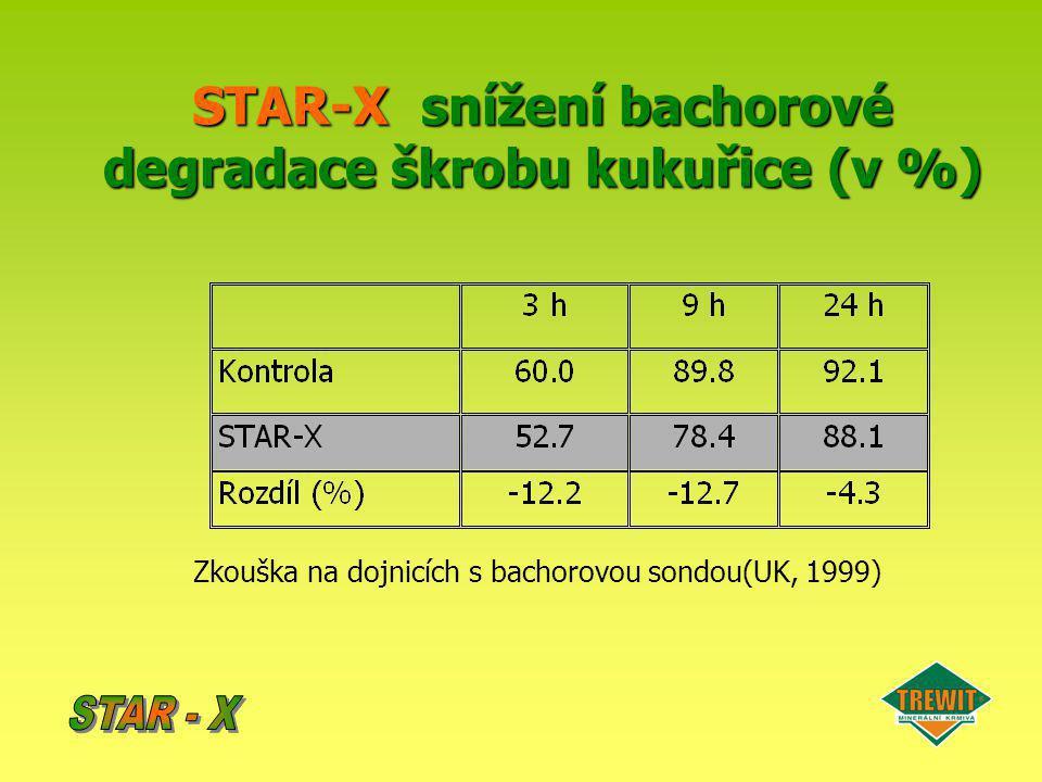 STAR-Xsnížení bachorové degradace škrobu kukuřice (v %) STAR-X snížení bachorové degradace škrobu kukuřice (v %) Zkouška na dojnicích s bachorovou son