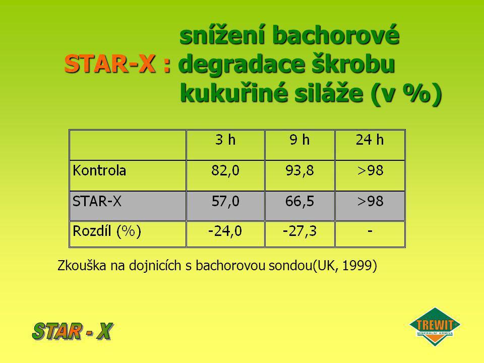 snížení bachorové STAR-X : degradace škrobu kukuřiné siláže (v %) Zkouška na dojnicích s bachorovou sondou(UK, 1999)