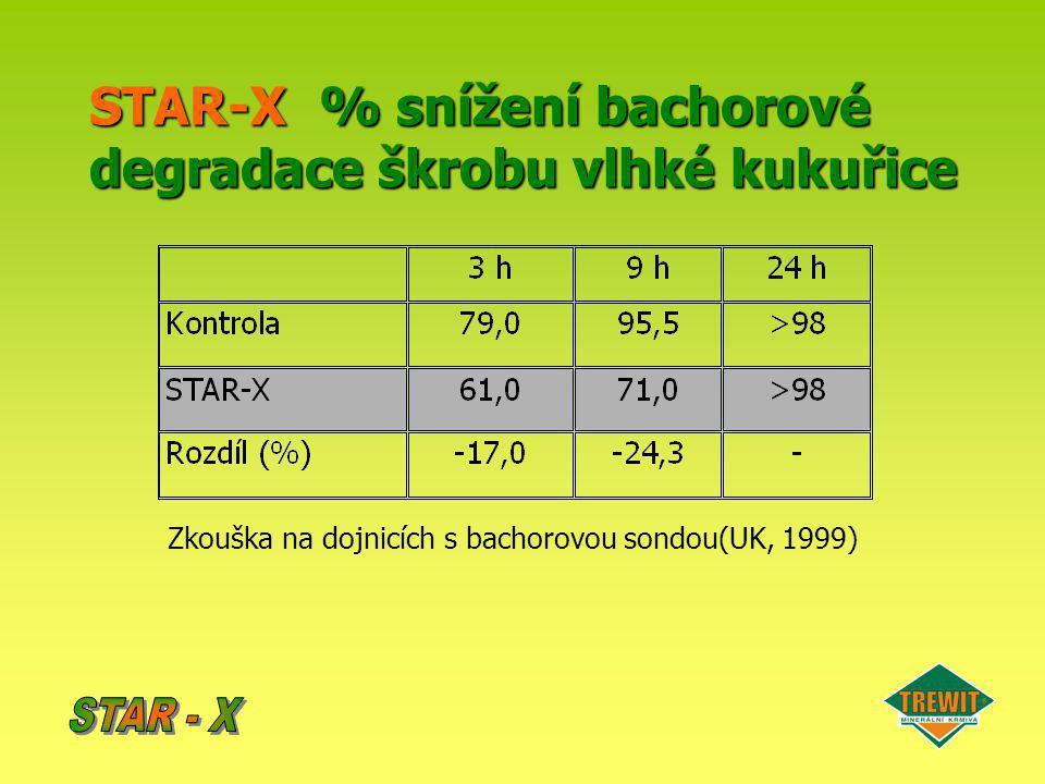 STAR-X% snížení bachorové degradace škrobu vlhké kukuřice STAR-X % snížení bachorové degradace škrobu vlhké kukuřice Zkouška na dojnicích s bachorovou
