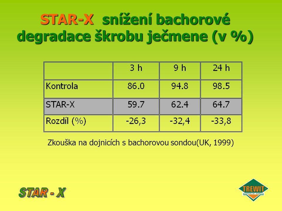 STAR-Xsnížení bachorové degradace škrobu ječmene (v %) STAR-X snížení bachorové degradace škrobu ječmene (v %) Zkouška na dojnicích s bachorovou sondo