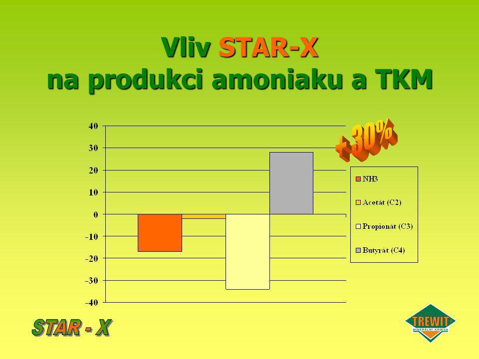 Vliv STAR-X na produkci amoniaku a TKM