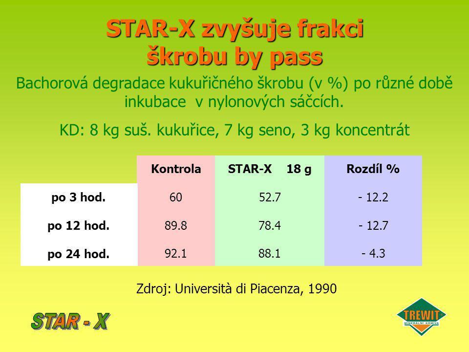 STAR-X zvyšuje frakci škrobu by pass Kontrola 60 89.8 92.1 STAR-X 18 g 52.7 78.4 88.1 Rozdíl % - 12.2 - 12.7 - 4.3 po 3 hod. po 12 hod. po 24 hod. Zdr