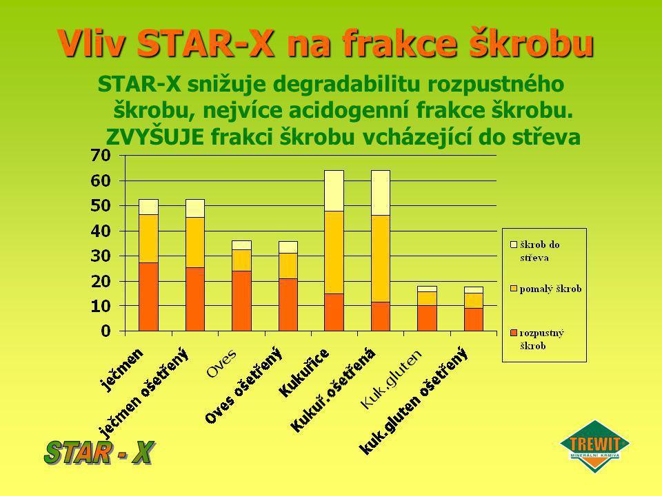 Vliv STAR-X na frakce škrobu STAR-X snižuje degradabilitu rozpustného škrobu, nejvíce acidogenní frakce škrobu. ZVYŠUJE frakci škrobu vcházející do st