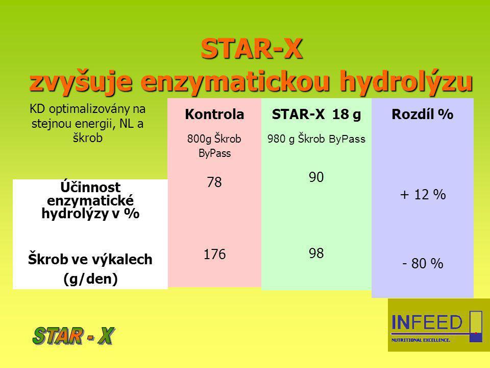 STAR-X zvyšuje enzymatickou hydrolýzu Kontrola 800g Škrob ByPass 78 176 STAR-X 18 g 980 g Škrob ByPass 90 98 Rozdíl % + 12 % - 80 % Účinnost enzymatic