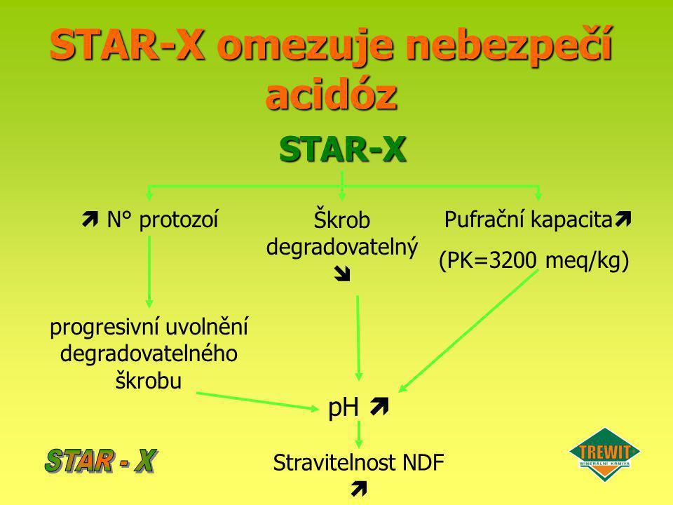 STAR-X omezuje nebezpečí acidóz STAR-X Pufrační kapacita  (PK=3200 meq/kg) Škrob degradovatelný   N° protozoí progresivní uvolnění degradovatelného