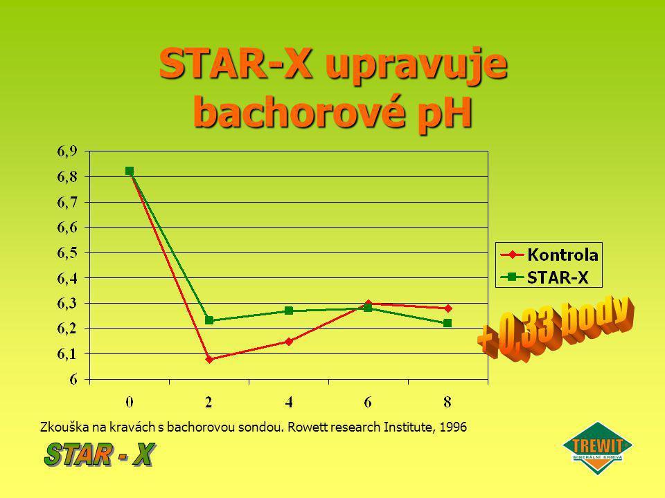 STAR-X upravuje bachorové pH Zkouška na kravách s bachorovou sondou. Rowett research Institute, 1996