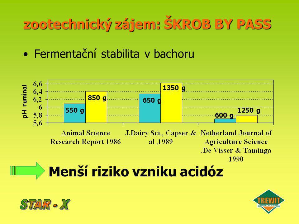 STAR-Xsnížení bachorové degradace škrobu ječmene (v %) STAR-X snížení bachorové degradace škrobu ječmene (v %) Zkouška na dojnicích s bachorovou sondou(UK, 1999)