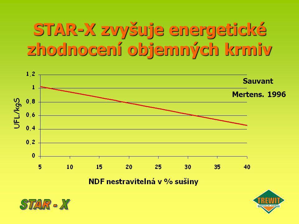 STAR-X zvyšuje energetické zhodnocení objemných krmiv Sauvant Mertens. 1996