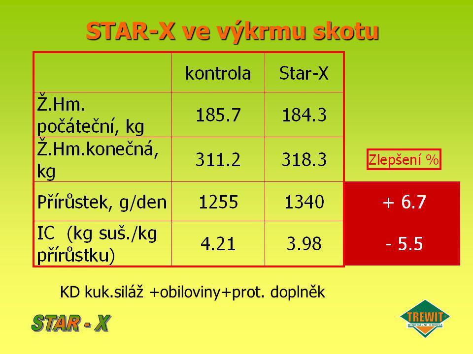 STAR-X ve výkrmu skotu KD kuk.siláž +obiloviny+prot. doplněk