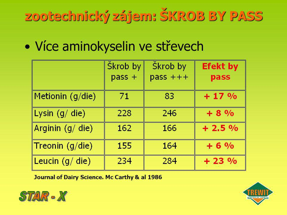 Zvyšuje poměr Acetát/Propionát : –Lepší aktivita bachorové mikroflóry –Lepší stravitelnost celulózy Zvýšený příjem krmiva zootechnický zájem: ŠKROB BY PASS