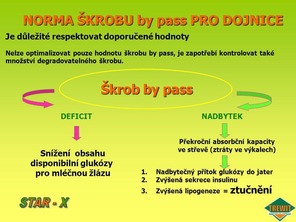 NORMA ŠKROBU by pass PRO DOJNICE Je důležité respektovat doporučené hodnoty Nelze optimalizovat pouze hodnotu škrobu by pass, je zapotřebí kontrolovat