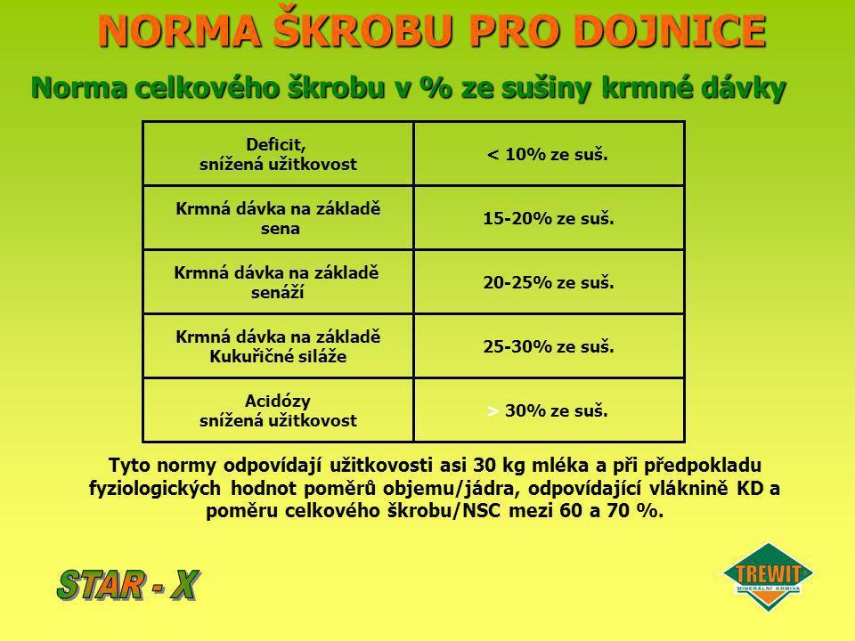 NORMA ŠKROBU PRO DOJNICE Norma celkového škrobu v % ze sušiny krmné dávky Tyto normy odpovídají užitkovosti asi 30 kg mléka a při předpokladu fyziolog