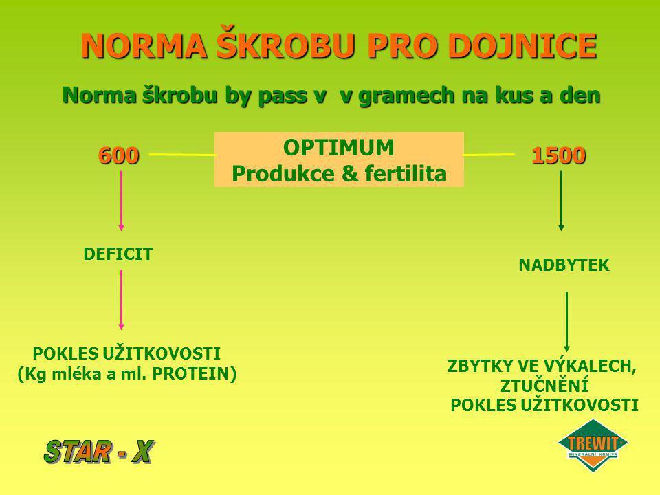 NORMA ŠKROBU PRO DOJNICE Norma škrobu by pass v v gramech na kus a den 600 OPTIMUM Produkce & fertilita 1500 DEFICIT POKLES UŽITKOVOSTI (Kg mléka a ml