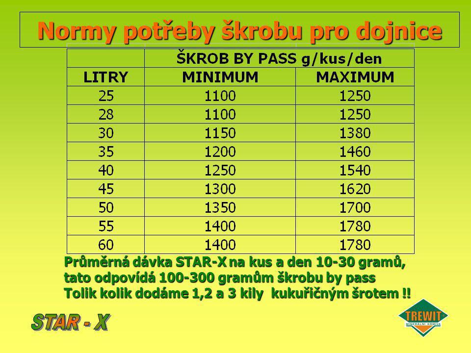 Normy potřeby škrobu pro dojnice Průměrná dávka STAR-X na kus a den 10-30 gramů, tato odpovídá 100-300 gramům škrobu by pass Tolik kolik dodáme 1,2 a
