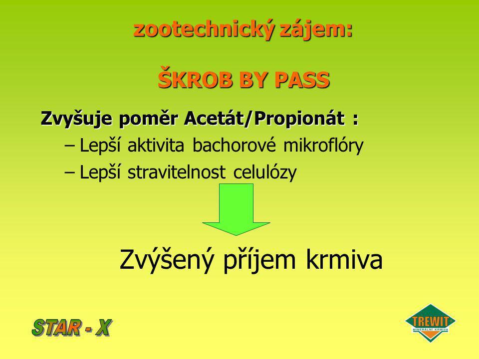 Zvyšuje poměr Acetát/Propionát : –Lepší aktivita bachorové mikroflóry –Lepší stravitelnost celulózy Zvýšený příjem krmiva zootechnický zájem: ŠKROB BY