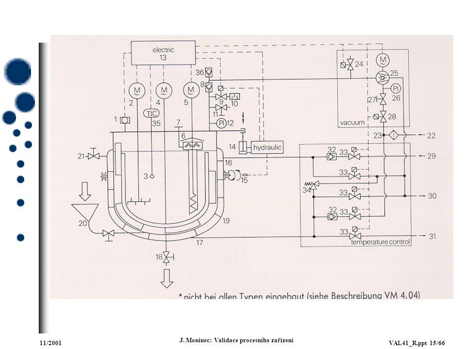11/2001VAL41_R.ppt 15/66 J. Moninec: Validace procesního zařízení