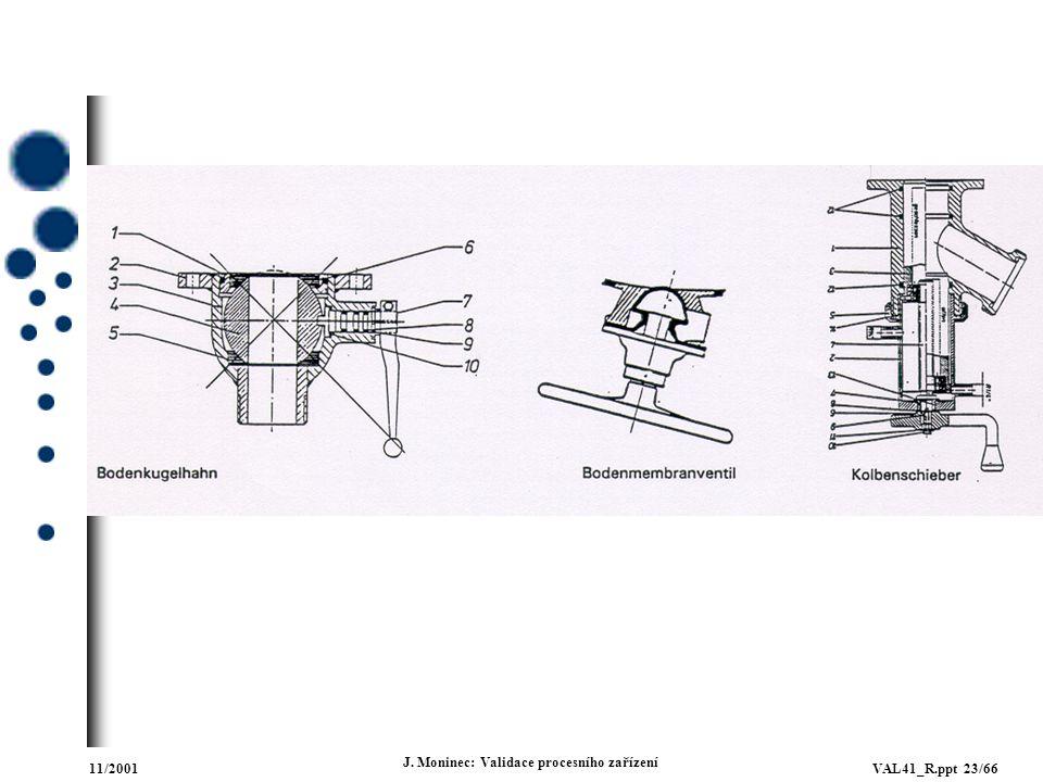 11/2001VAL41_R.ppt 23/66 J. Moninec: Validace procesního zařízení