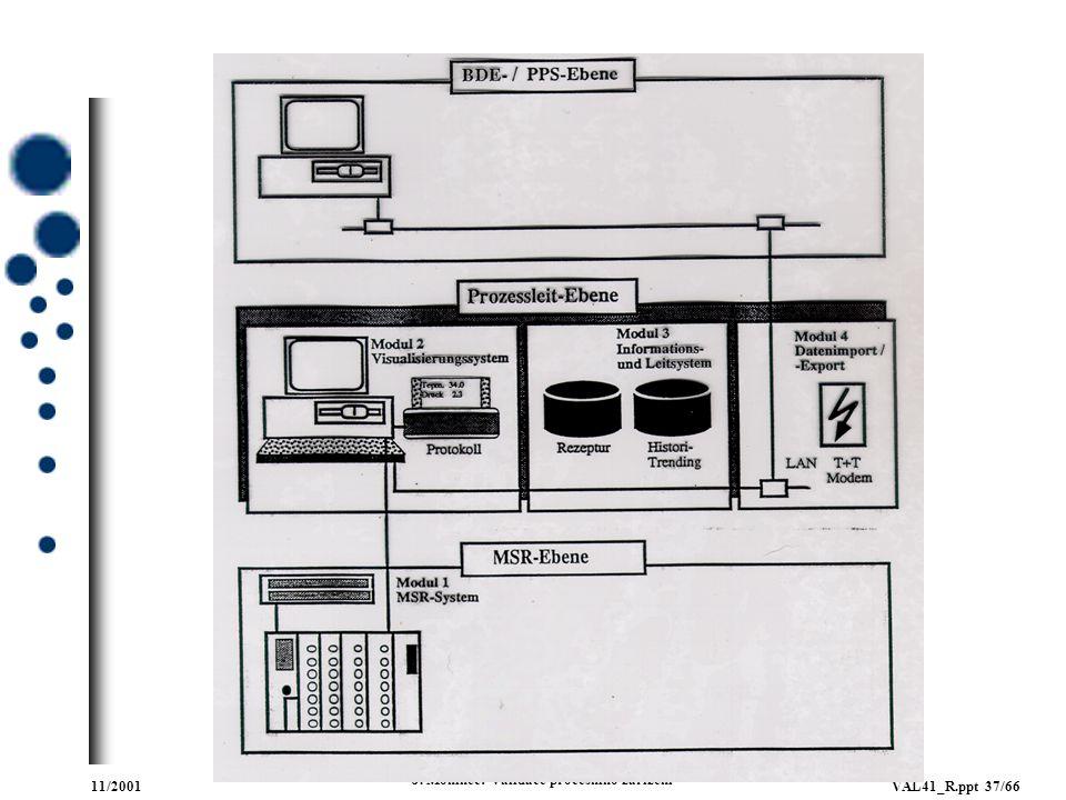 11/2001VAL41_R.ppt 37/66 J. Moninec: Validace procesního zařízení