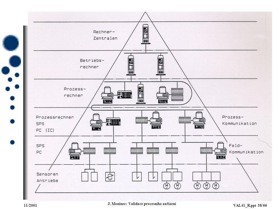 11/2001VAL41_R.ppt 38/66 J. Moninec: Validace procesního zařízení