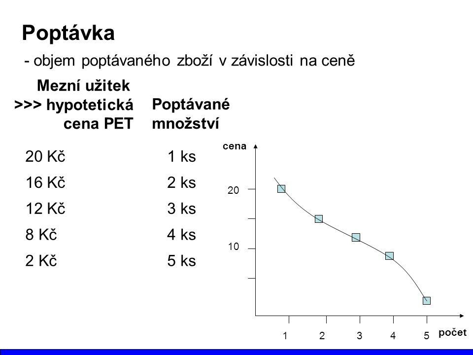 Poptávka - objem poptávaného zboží v závislosti na ceně 20 Kč 1 ks 16 Kč 2 ks 12 Kč 3 ks 8 Kč4 ks 2 Kč5 ks Mezní užitek >>> hypotetická cena PET Poptávané množství počet cena 12345 10 20