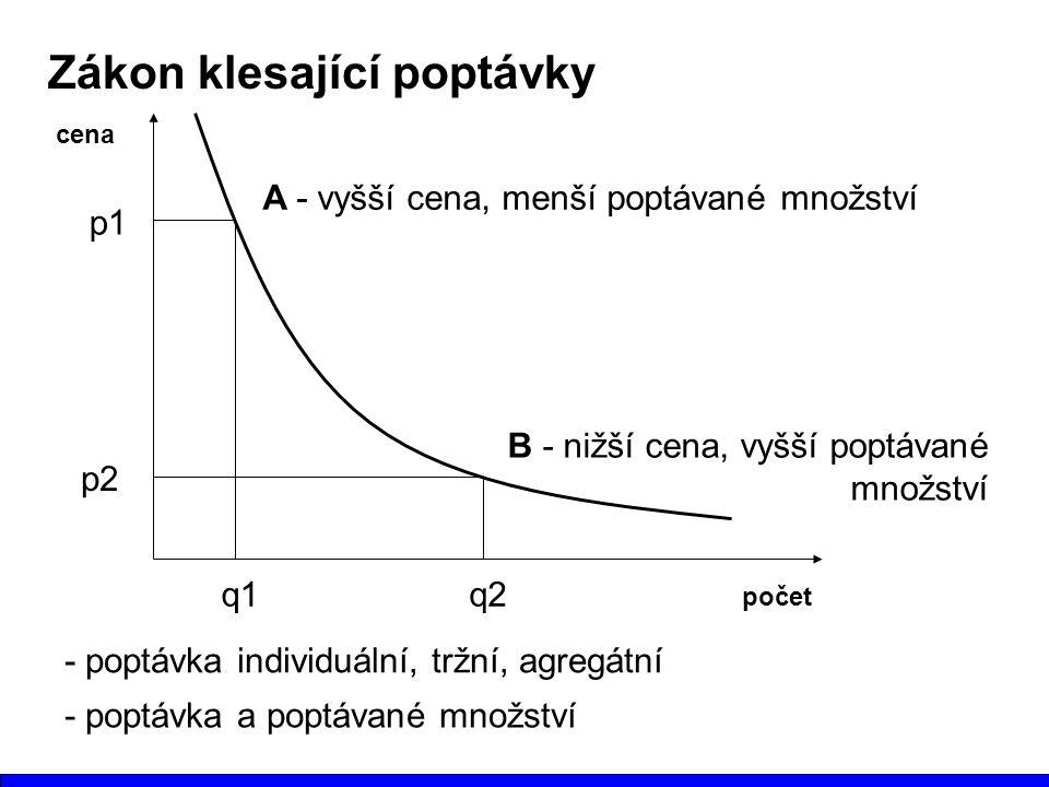 Zákon klesající poptávky počet cena A - vyšší cena, menší poptávané množství B - nižší cena, vyšší poptávané množství - poptávka individuální, tržní, agregátní p1 p2 q1q2 - poptávka a poptávané množství