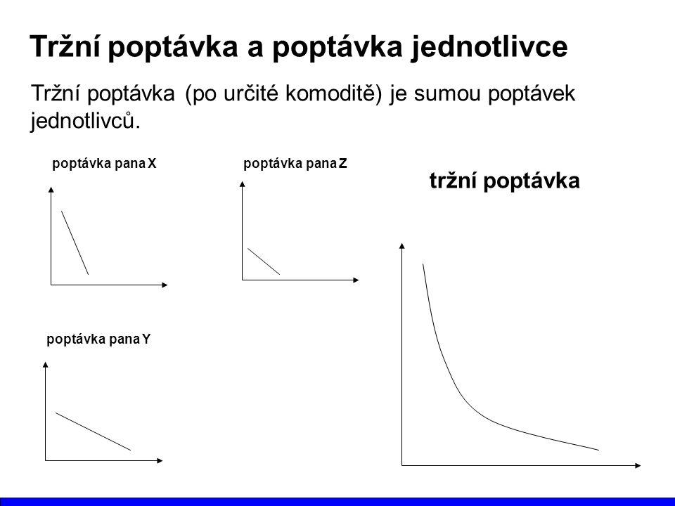 Tržní poptávka a poptávka jednotlivce Tržní poptávka (po určité komoditě) je sumou poptávek jednotlivců. poptávka pana X poptávka pana Y poptávka pana