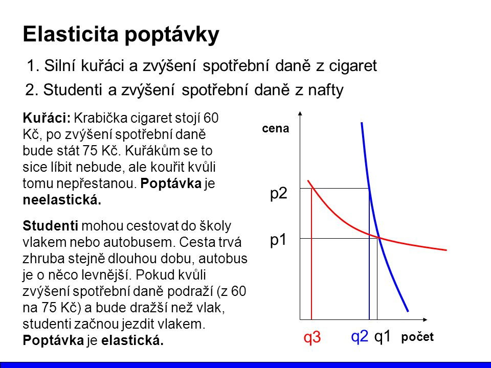 Elasticita poptávky 1.Silní kuřáci a zvýšení spotřební daně z cigaret 2.