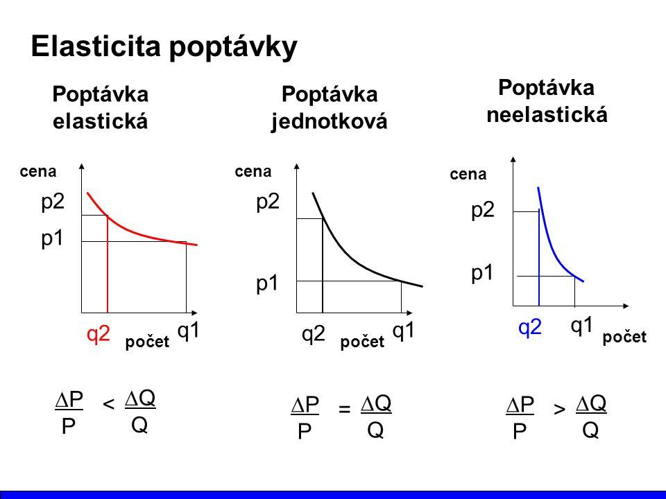 Elasticita poptávky počet cena p1 p2 q1 q2 Poptávka elastická ∆P P ∆Q Q < počet cena p1 p2 q1 q2 Poptávka jednotková ∆P P ∆Q Q = počet cena p1 p2 q1 q