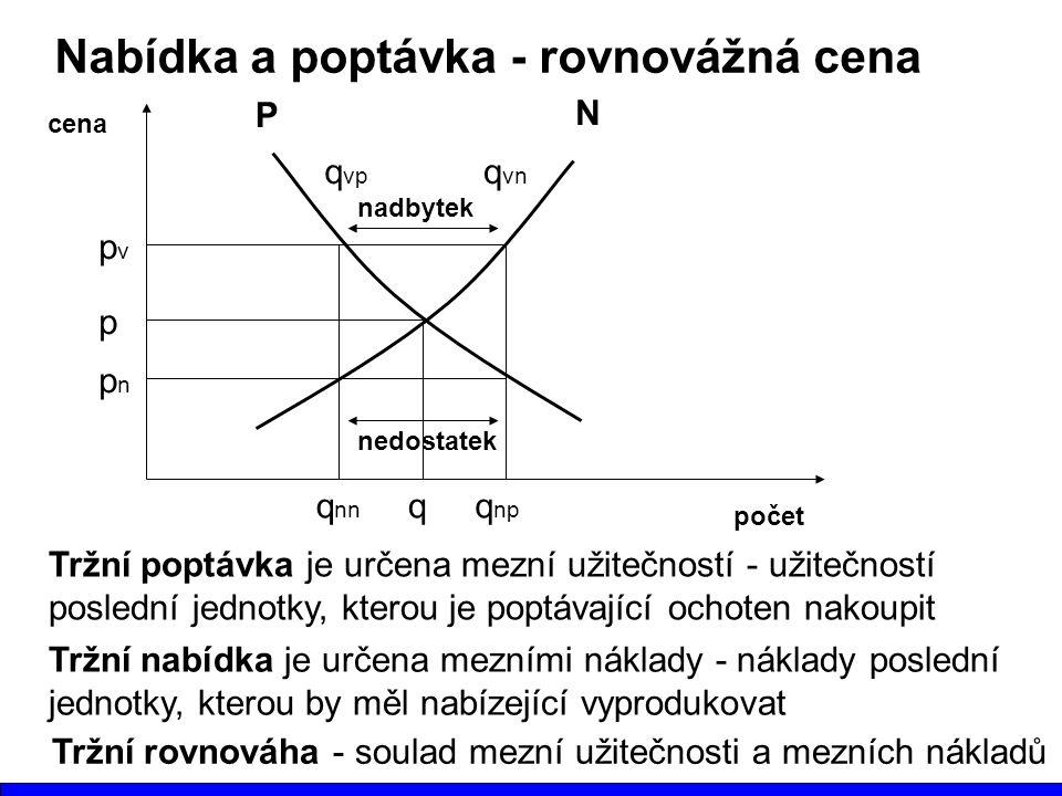 Nabídka a poptávka - rovnovážná cena počet cena p qq np Tržní poptávka je určena mezní užitečností - užitečností poslední jednotky, kterou je poptávající ochoten nakoupit pnpn P N q nn nedostatek q vn q vp nadbytek pvpv Tržní nabídka je určena mezními náklady - náklady poslední jednotky, kterou by měl nabízející vyprodukovat Tržní rovnováha - soulad mezní užitečnosti a mezních nákladů
