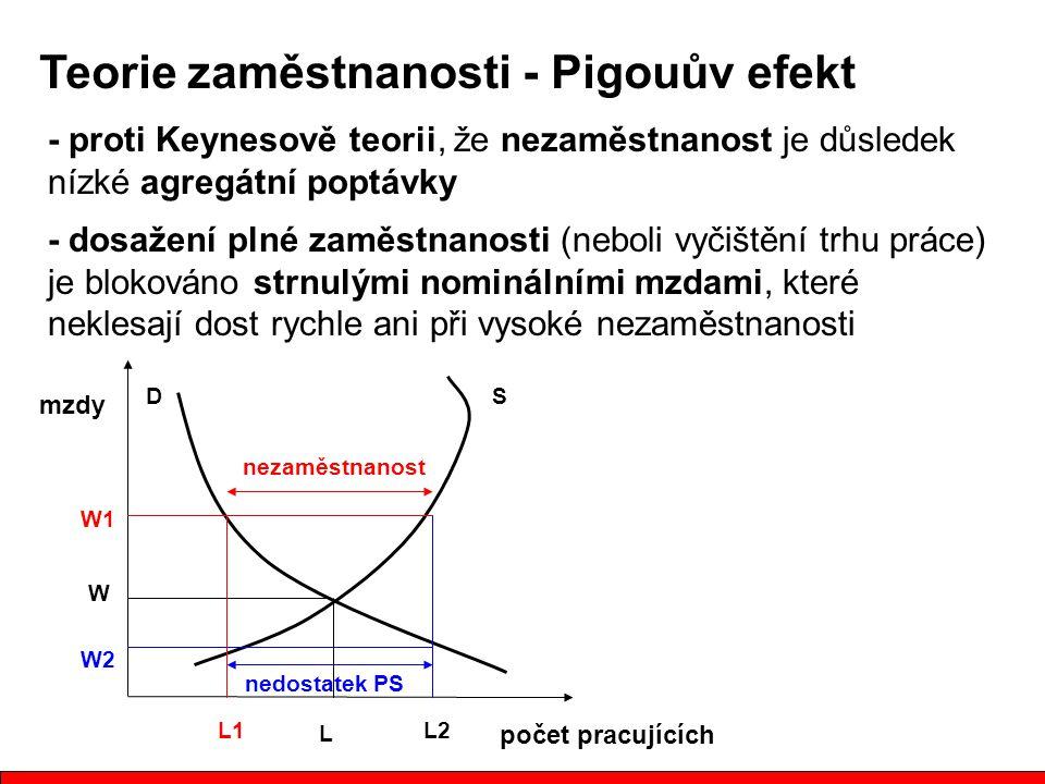 - proti Keynesově teorii, že nezaměstnanost je důsledek nízké agregátní poptávky - dosažení plné zaměstnanosti (neboli vyčištění trhu práce) je blokováno strnulými nominálními mzdami, které neklesají dost rychle ani při vysoké nezaměstnanosti Teorie zaměstnanosti - Pigouův efekt počet pracujících mzdy W L W1 DS nezaměstnanost nedostatek PS W2 L1L2