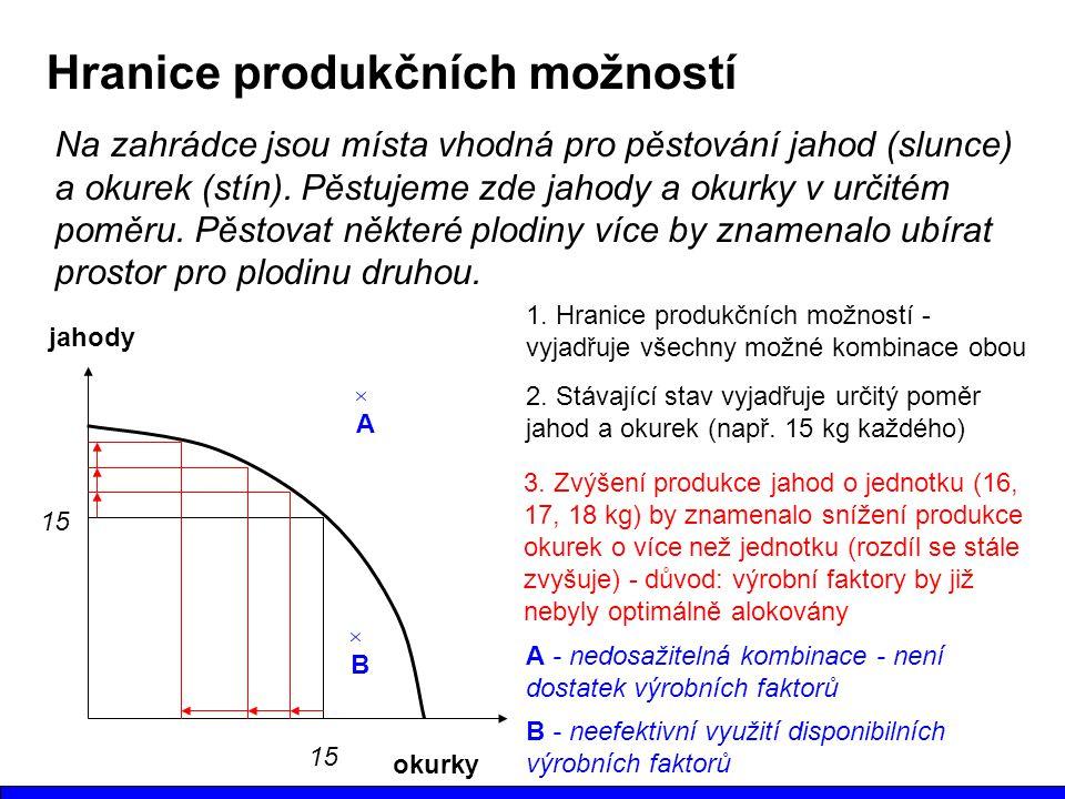Hranice produkčních možností Na zahrádce jsou místa vhodná pro pěstování jahod (slunce) a okurek (stín).