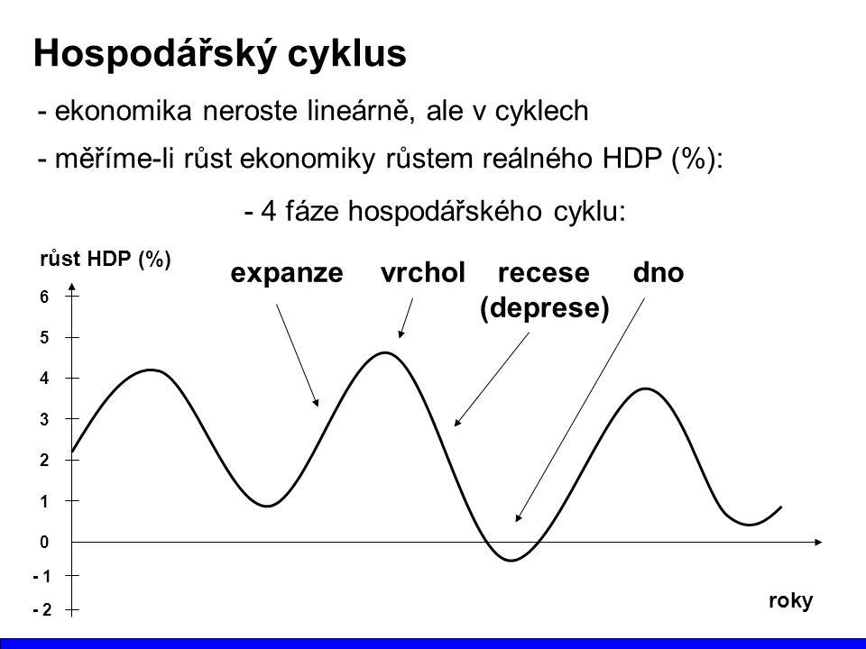 Hospodářský cyklus - ekonomika neroste lineárně, ale v cyklech - měříme-li růst ekonomiky růstem reálného HDP (%): roky růst HDP (%) 1 2 3 4 5 6 0 - 1 - 2 - 4 fáze hospodářského cyklu: expanzevrcholrecese (deprese) dno