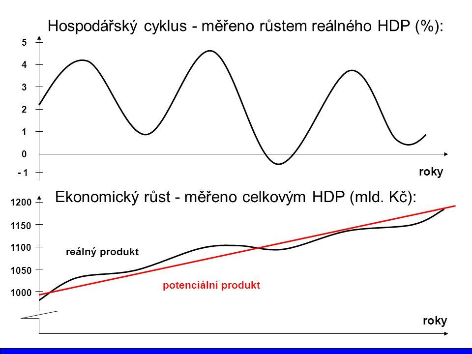 Hospodářský cyklus - měřeno růstem reálného HDP (%): roky 1 2 3 4 5 0 - 1 Ekonomický růst - měřeno celkovým HDP (mld. Kč): roky 1000 1050 1100 1150 12