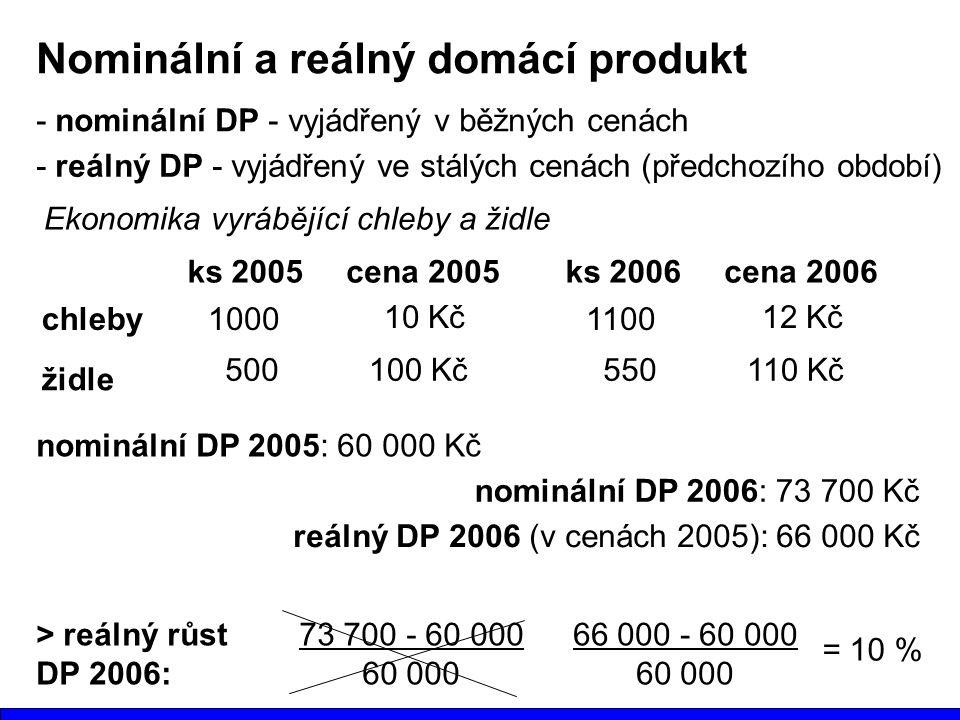 Nominální a reálný domácí produkt - nominální DP - vyjádřený v běžných cenách - reálný DP - vyjádřený ve stálých cenách (předchozího období) Ekonomika vyrábějící chleby a židle chleby židle ks 2005 1000 500 cena 2005 10 Kč 100 Kč nominální DP 2005: 60 000 Kč ks 2006 1100 550 cena 2006 12 Kč 110 Kč nominální DP 2006: 73 700 Kč reálný DP 2006 (v cenách 2005): 66 000 Kč > reálný růst DP 2006: 73 700 - 60 000 60 000 66 000 - 60 000 60 000 = 10 %