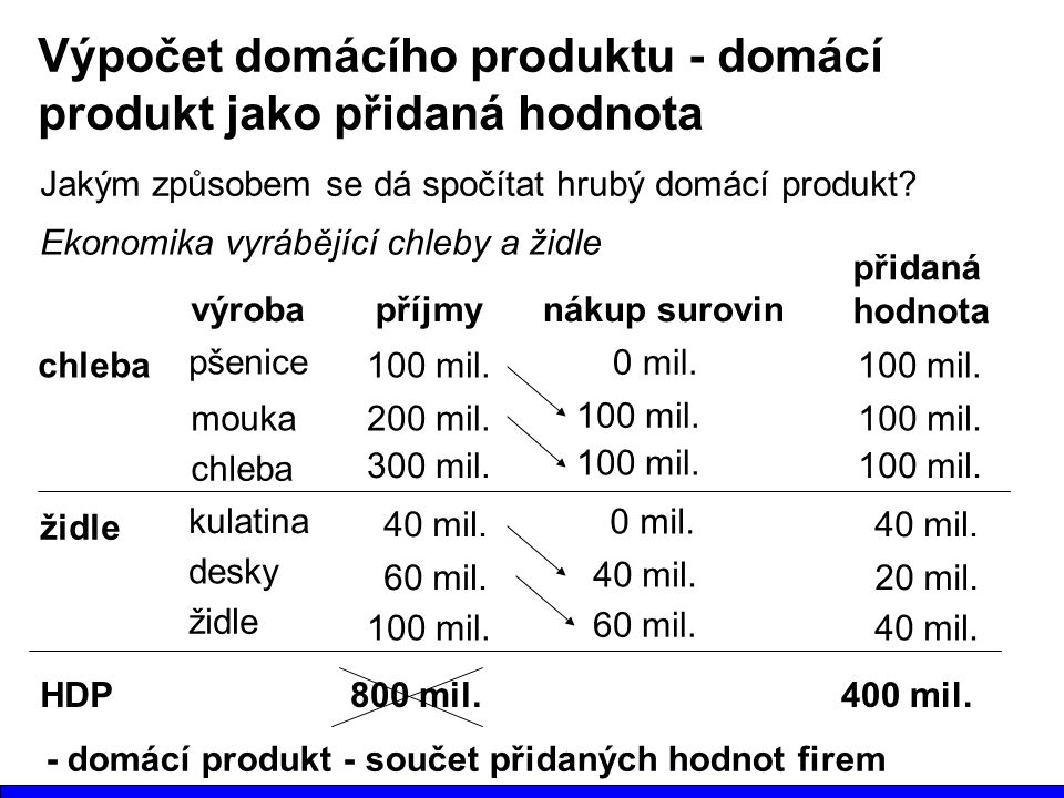 Výpočet domácího produktu - domácí produkt jako přidaná hodnota Jakým způsobem se dá spočítat hrubý domácí produkt? Ekonomika vyrábějící chleby a židl