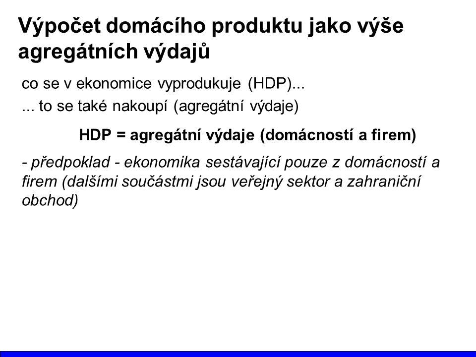Výpočet domácího produktu jako výše agregátních výdajů co se v ekonomice vyprodukuje (HDP)...... to se také nakoupí (agregátní výdaje) HDP = agregátní