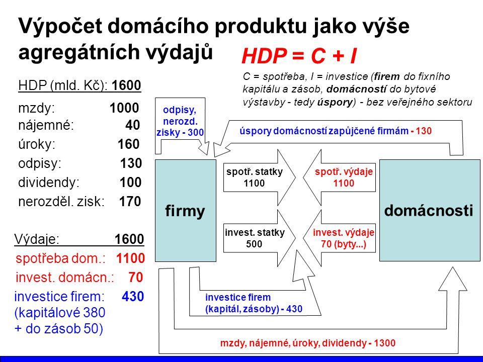 Výpočet domácího produktu jako výše agregátních výdajů firmy domácnosti mzdy, nájemné, úroky, dividendy - 1300 HDP (mld. Kč): 1600 nájemné: 40 mzdy: 1