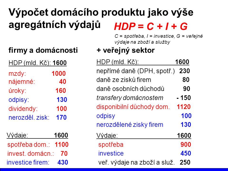 Výpočet domácího produktu jako výše agregátních výdajů HDP (mld. Kč): 1600 nájemné: 40 mzdy: 1000 úroky: 160 odpisy: 130 dividendy: 100 nerozděl. zisk